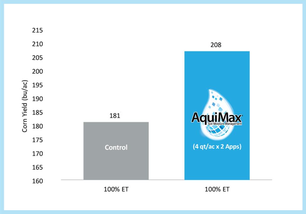 Aquimax improves yield with 100% evapotranspiration