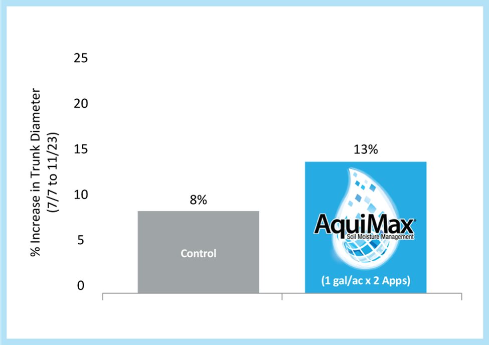 Orange trees establish faster with Aquimax with increased trunk diameter and tree height