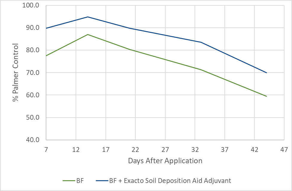 The Exacto Soil Deposition Aid Adjuvant significantly improved Palmer amaranth control with Balance Flexx (BF; 4 oz/ac) compared to the herbicide alone.