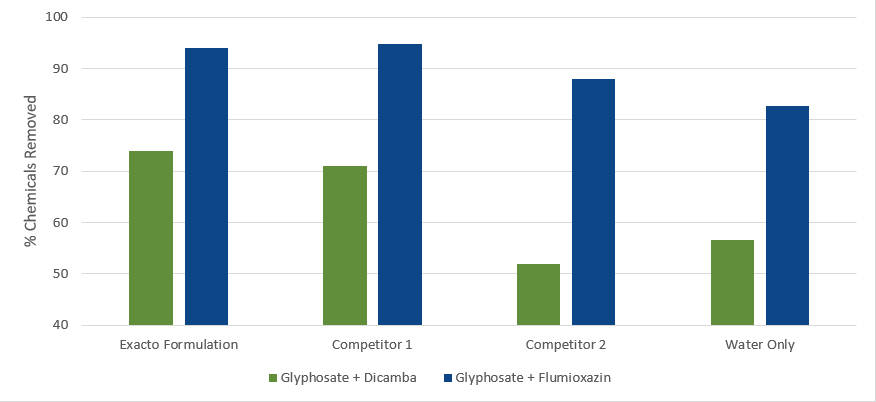 Removal of herbicide compounds (glyphosate + dicamba or glyphosate + fomesafen) from tank surfaces with and without tank cleaners. Herbicide concentrations quantified by HPLC-MS.
