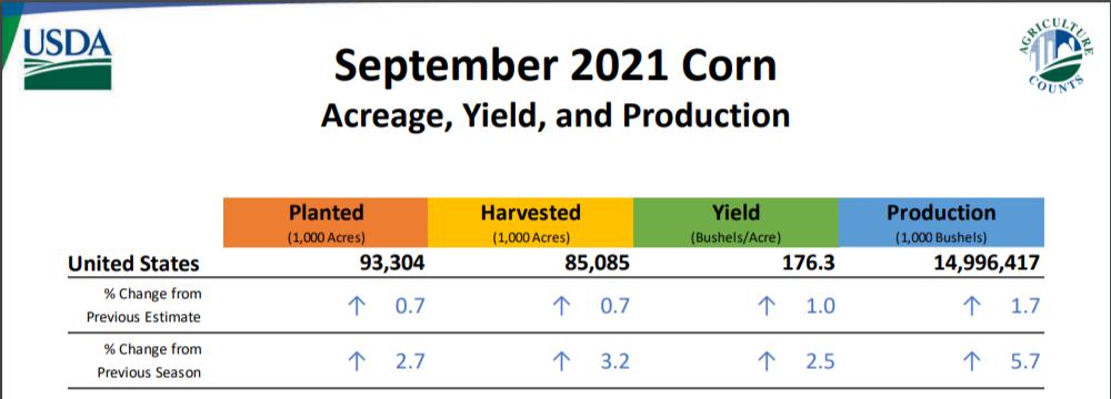 USDA Crop report September 13